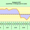 Bulgaria economy growth by 2,5 % for the first quarter of 2011